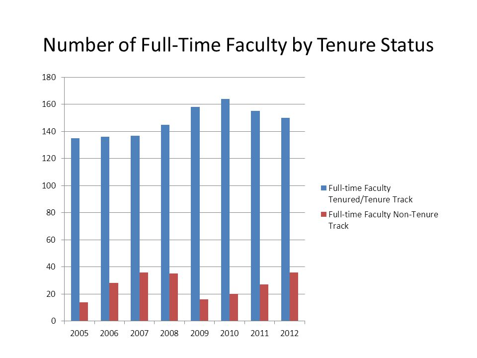 Number of Full-Time Faculty by Tenure Status