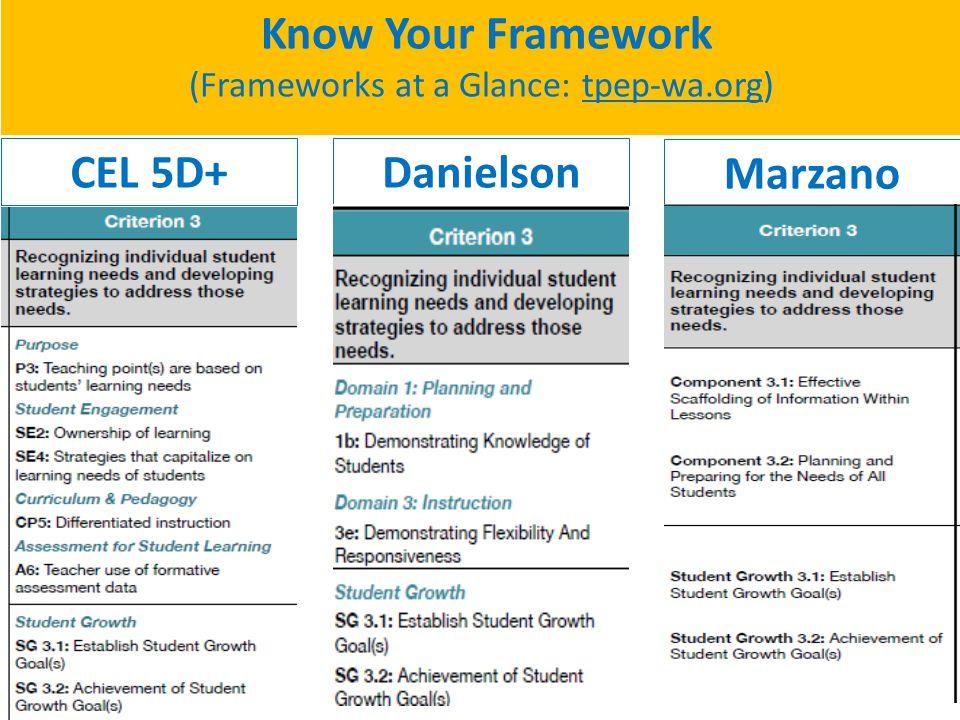 Image Gallery Marzano Framework