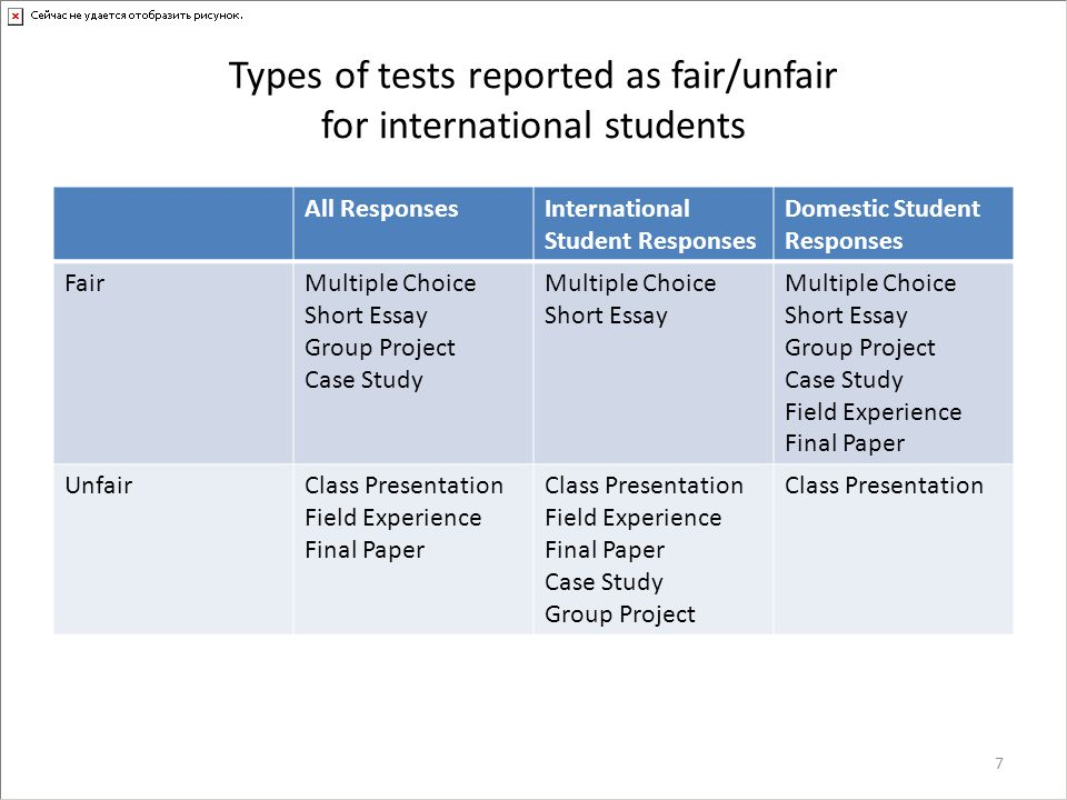 Factors contributing to the unfairness for each test type Test TypeAll ResponsesInternational Student Responses Domestic Student Responses Multiple ChoiceEnglish-reading skillsnoneEnglish-reading skills Short EssayTime English-writing skills English-reading skills English-writing skills Time English-writing skills English-reading skills Group ProjectEnglish-speaking skills Contextual knowledge English-speaking Contextual knowledge English-reading Confidence Cultural difference English-speaking skills Contextual knowledge Class PresentationEnglish-speaking skills Confidence Contextual knowledge English-speaking skills Confidence English-speaking skills Confidence Contextual knowledge 8