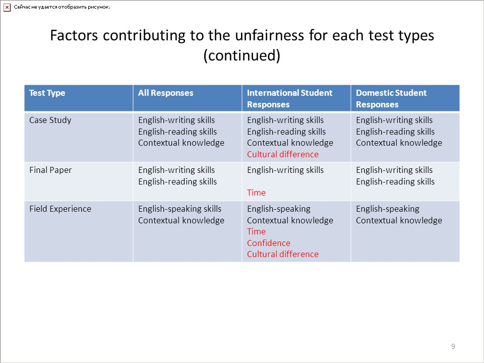 Factors contributing to the unfairness for each test types (continued) Test TypeAll ResponsesInternational Student Responses Domestic Student Response