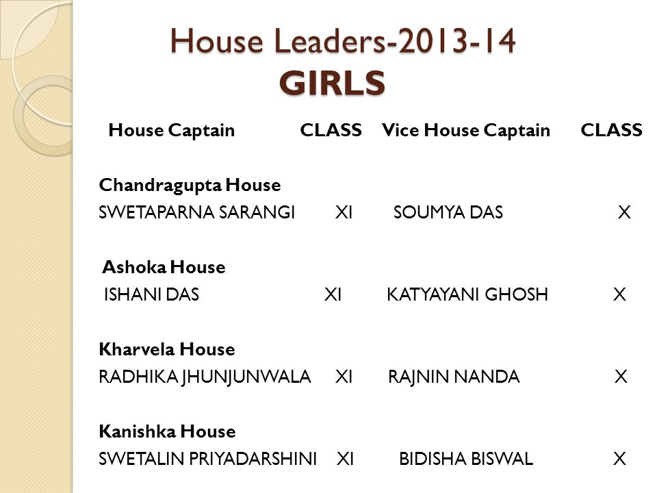 House Leaders-2013-14 GIRLS House Leaders-2013-14 GIRLS House Captain CLASS Vice House Captain CLASS Chandragupta House SWETAPARNA SARANGI XI SOUMYA DAS X Ashoka House ISHANI DAS XI KATYAYANI GHOSH X Kharvela House RADHIKA JHUNJUNWALA XI RAJNIN NANDA X Kanishka House SWETALIN PRIYADARSHINI XI BIDISHA BISWAL X