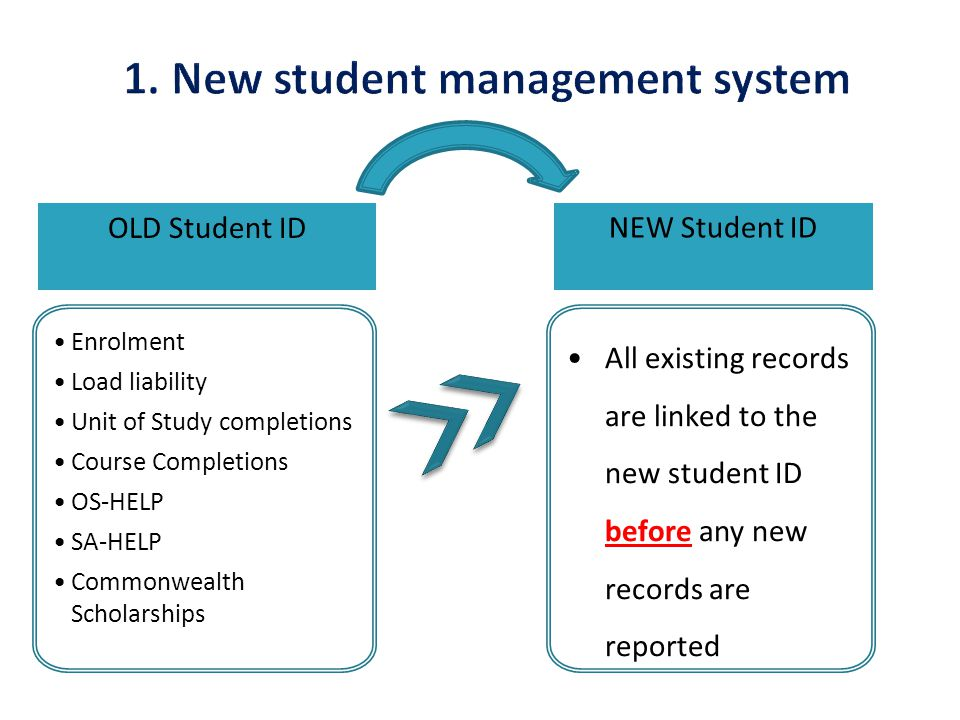 OLD Student ID NEW Student ID Enrolment Load liability Unit of Study completions Course Completions OS-HELP SA-HELP Commonwealth Scholarships All existing records are linked to the new student ID before any new records are reported