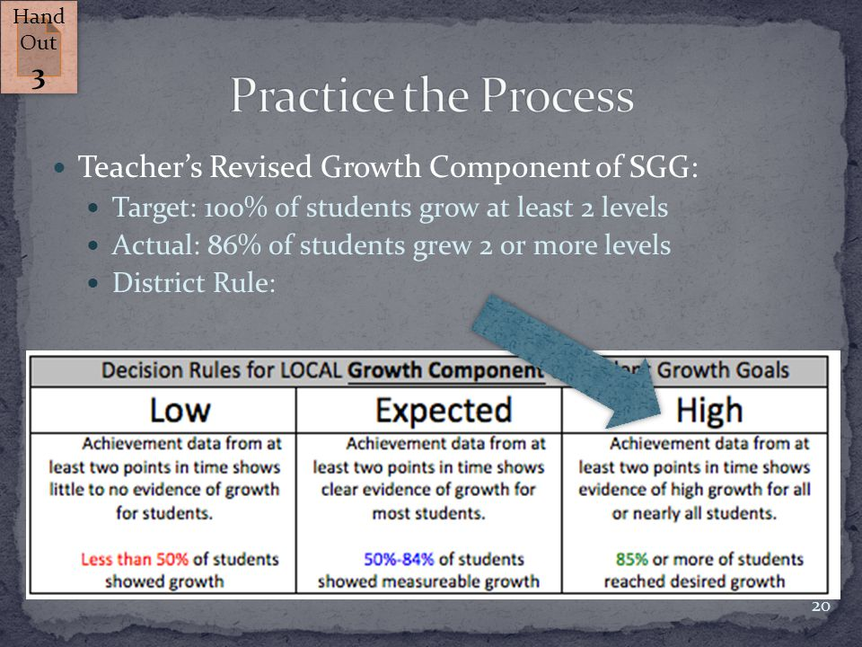 Teacher's Revised Growth Component of SGG: Target: 100% of students grow at least 2 levels Actual: 86% of students grew 2 or more levels District Rule: 20 Hand Out 3 Hand Out 3
