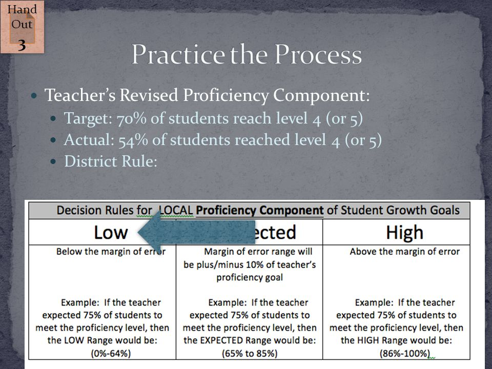 Teacher's Revised Proficiency Component: Target: 70% of students reach level 4 (or 5) Actual: 54% of students reached level 4 (or 5) District Rule: 21 Hand Out 3 Hand Out 3