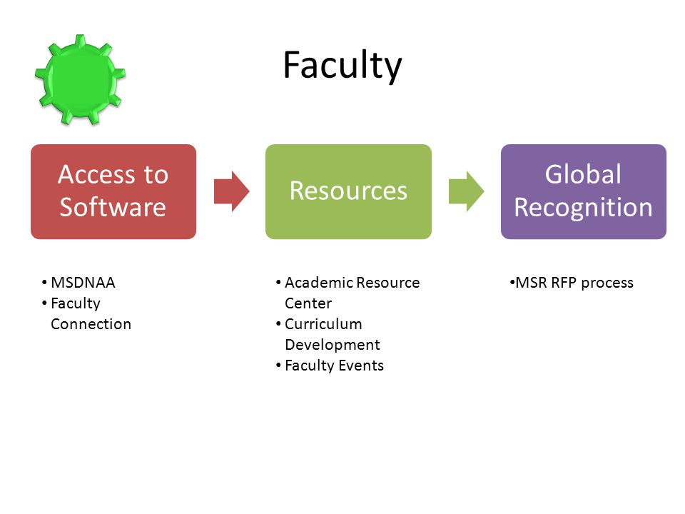 Access to Software Resources Global Recognition Faculty MSDNAA Faculty Connection Academic Resource Center Curriculum Development Faculty Events MSR RFP process