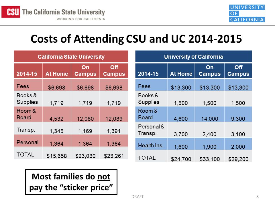 DRAFT8 Costs of Attending CSU and UC California State University At Home On Campus Off Campus Fees $6,698 Books & Supplies 1,719 Room & Board 4,53212,08012,089 Transp.