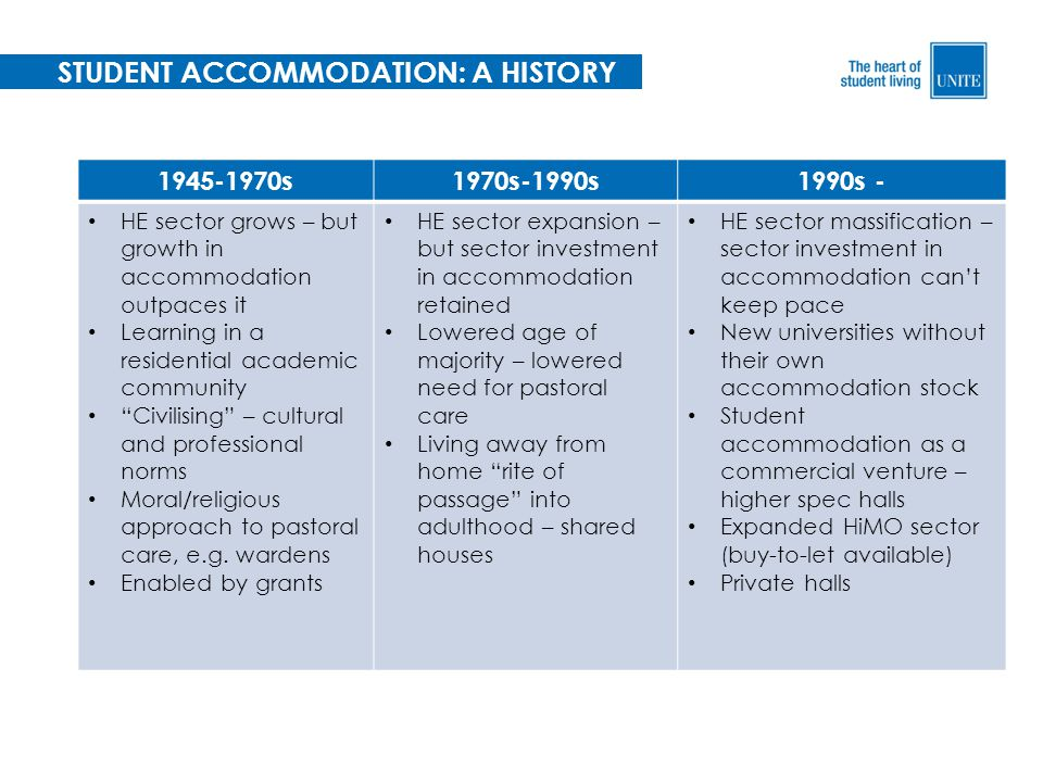 STUDENT ACCOMMODATION: A HISTORY 1945-1970s1970s-1990s1990s - HE sector grows – but growth in accommodation outpaces it Learning in a residential academic community Civilising – cultural and professional norms Moral/religious approach to pastoral care, e.g.