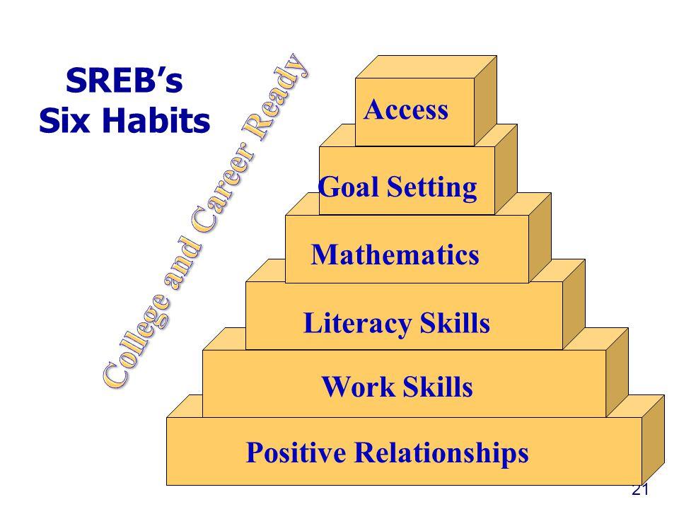 SREB's Six Habits 21 Positive Relationships Work Skills Literacy Skills Mathematics Goal Setting Access