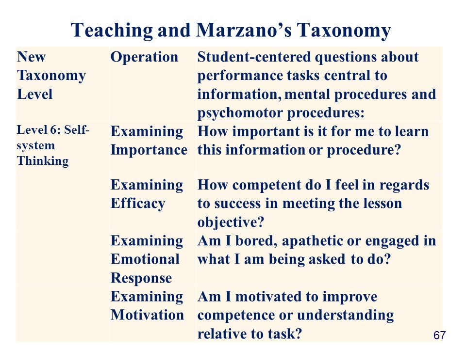 Teaching and Marzano's Taxonomy New Taxonomy Level OperationStudent-centered questions about performance tasks central to information, mental procedures and psychomotor procedures: Level 6: Self- system Thinking Examining Importance How important is it for me to learn this information or procedure.