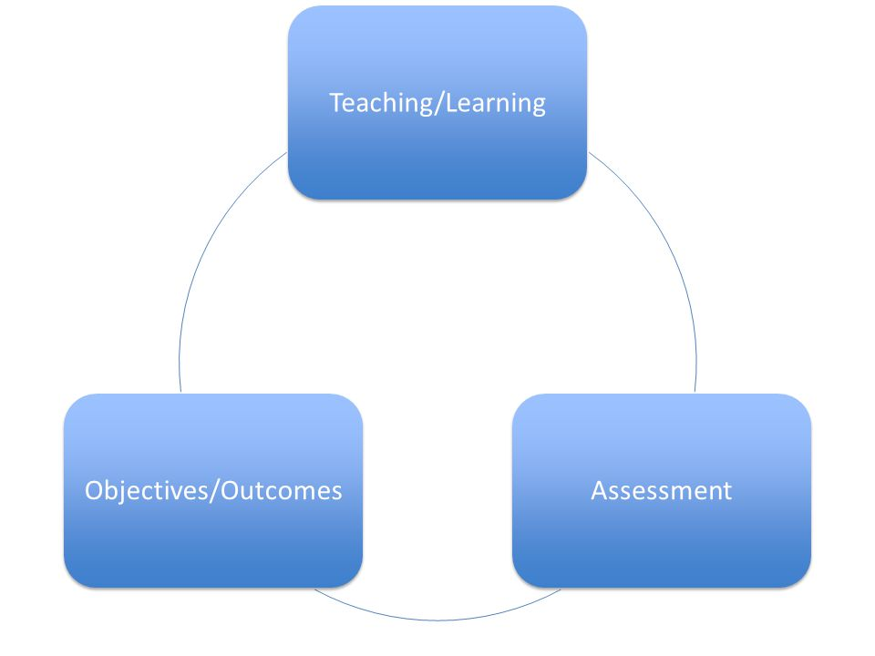 Teaching/LearningAssessmentObjectives/Outcomes