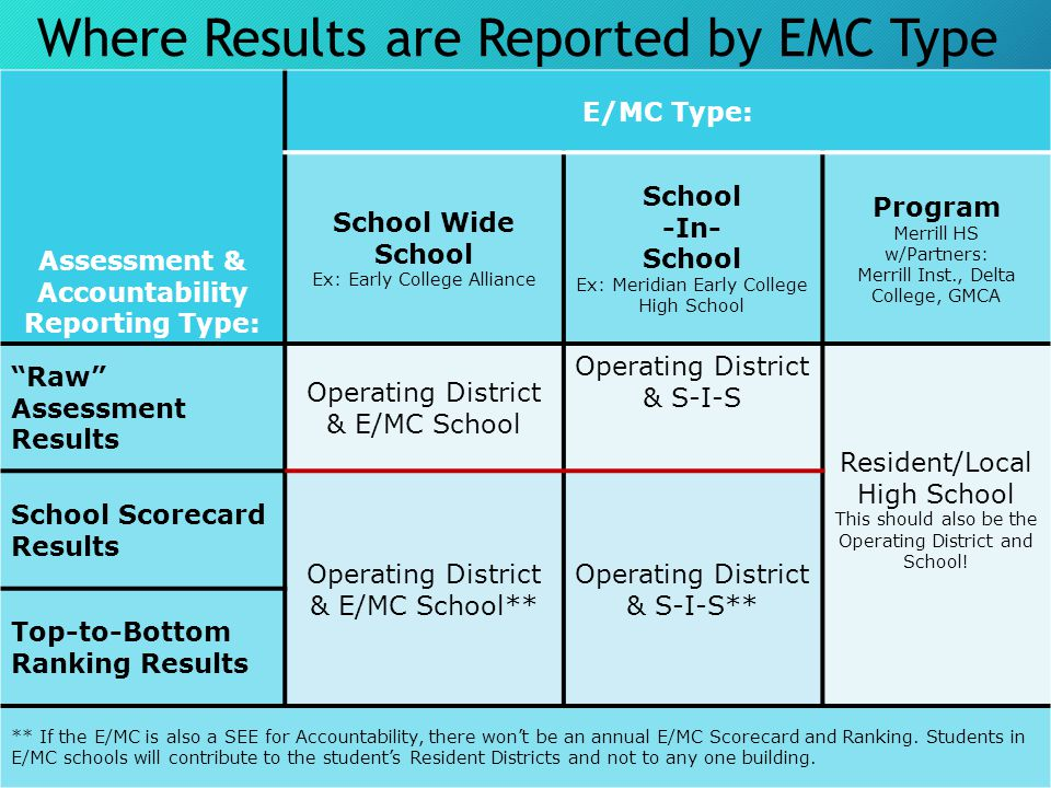 Where Results are Reported by EMC Type Assessment & Accountability Reporting Type: E/MC Type: School Wide School Ex: Early College Alliance School -In- School Ex: Meridian Early College High School Program Merrill HS w/Partners: Merrill Inst., Delta College, GMCA Raw Assessment Results Operating District & E/MC School Operating District & S-I-S Resident/Local High School This should also be the Operating District and School.