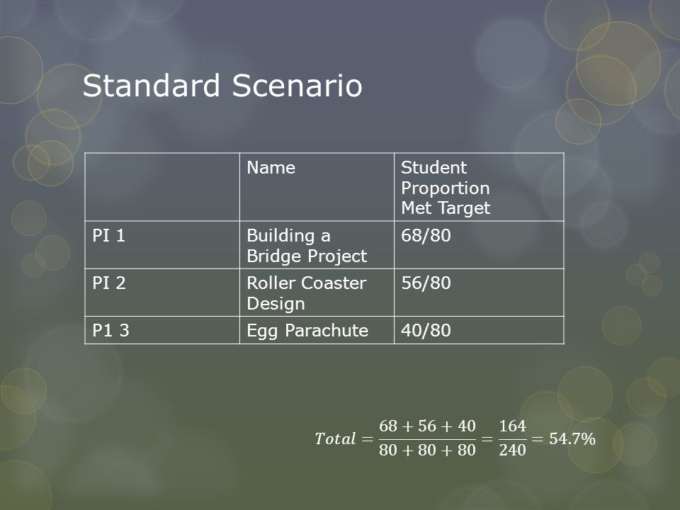Standard Scenario NameStudent Proportion Met Target PI 1Building a Bridge Project 68/80 PI 2Roller Coaster Design 56/80 P1 3Egg Parachute40/80
