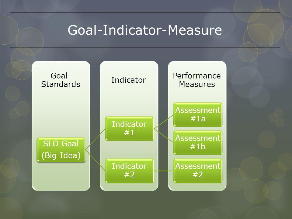 Goal-Indicator-Measure Performance Measures Indicator Goal- Standards SLO Goal (Big Idea) Indicator #1 Assessment #1a Assessment #1b Indicator #2 Asse