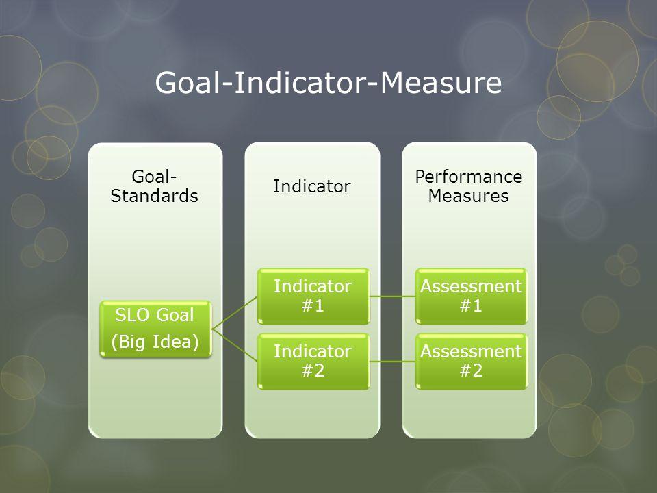 Goal-Indicator-Measure Performance Measures Indicator Goal- Standards SLO Goal (Big Idea) Indicator #1 Assessment #1 Indicator #2 Assessment #2