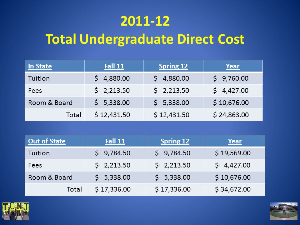 2011-12 Total Undergraduate Direct Cost In StateFall 11Spring 12Year Tuition $ 4,880.00 $ 9,760.00 Fees $ 2,213.50 $ 4,427.00 Room & Board $ 5,338.00 $ 10,676.00 Total $ 12,431.50 $ 24,863.00 Out of StateFall 11Spring 12Year Tuition $ 9,784.50 $ 19,569.00 Fees $ 2,213.50 $ 4,427.00 Room & Board $ 5,338.00 $ 10,676.00 Total $ 17,336.00 $ 34,672.00
