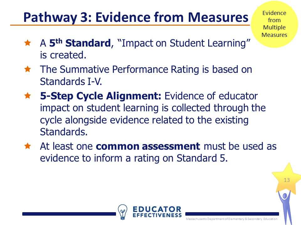 "Massachusetts Department of Elementary & Secondary Education 13  A 5 th Standard, ""Impact on Student Learning"" is created.  The Summative Performanc"