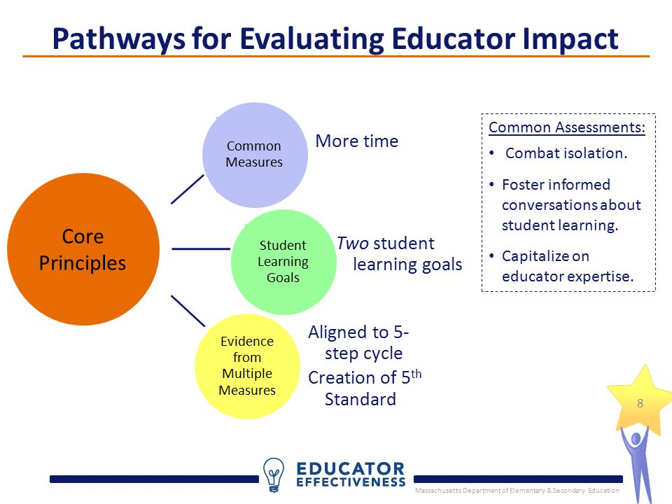 Massachusetts Department of Elementary & Secondary Education 8 Pathways for Evaluating Educator Impact Core Principles Common Measures More time Student Learning Goals Evidence from Multiple Measures Two student learning goals Aligned to 5- step cycle Creation of 5 th Standard Common Assessments: Combat isolation.