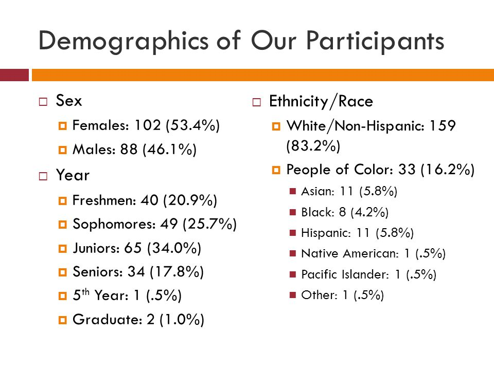 Demographics of Our Participants  Sex  Females: 102 (53.4%)  Males: 88 (46.1%)  Year  Freshmen: 40 (20.9%)  Sophomores: 49 (25.7%)  Juniors: 65 (34.0%)  Seniors: 34 (17.8%)  5 th Year: 1 (.5%)  Graduate: 2 (1.0%)  Ethnicity/Race  White/Non-Hispanic: 159 (83.2%)  People of Color: 33 (16.2%) Asian: 11 (5.8%) Black: 8 (4.2%) Hispanic: 11 (5.8%) Native American: 1 (.5%) Pacific Islander: 1 (.5%) Other: 1 (.5%)