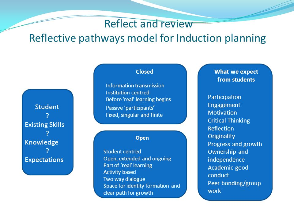 Reflect and review Reflective pathways model for Induction planning Student ? Existing Skills ? Knowledge ? Expectations Closed Information transmissi