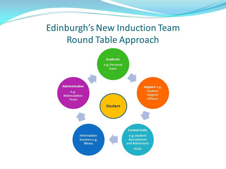 Edinburgh's New Induction Team Round Table Approach Academic e.g. Personal Tutor Support e.g. Student Support Officers Central Units e.g. Student Recr