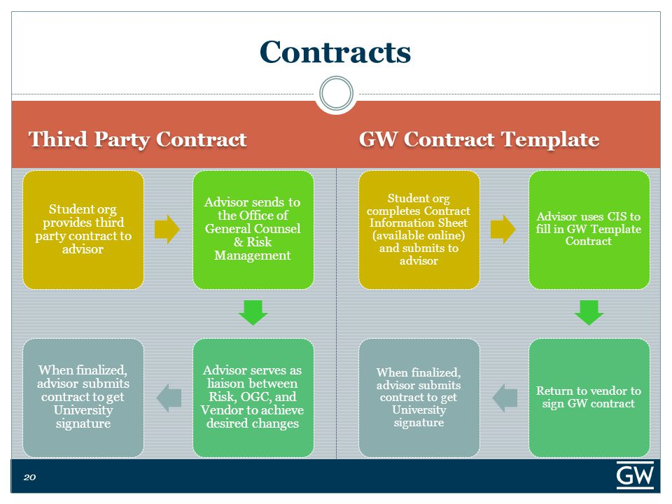 20 Third Party Contract GW Contract Template Contracts Student org completes Contract Information Sheet (available online) and submits to advisor Advisor uses CIS to fill in GW Template Contract Return to vendor to sign GW contract When finalized, advisor submits contract to get University signature Student org provides third party contract to advisor Advisor sends to the Office of General Counsel & Risk Management Advisor serves as liaison between Risk, OGC, and Vendor to achieve desired changes When finalized, advisor submits contract to get University signature