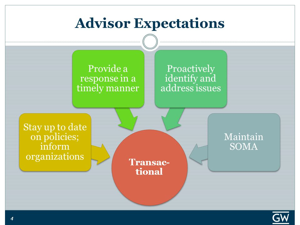 44 Advisor Expectations Transac- tional Stay up to date on policies; inform organizations Provide a response in a timely manner Proactively identify and address issues Maintain SOMA
