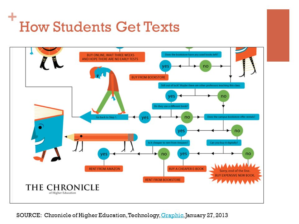 + How Students Get Texts SOURCE: Chronicle of Higher Education, Technology, Graphic, January 27, 2013Graphic