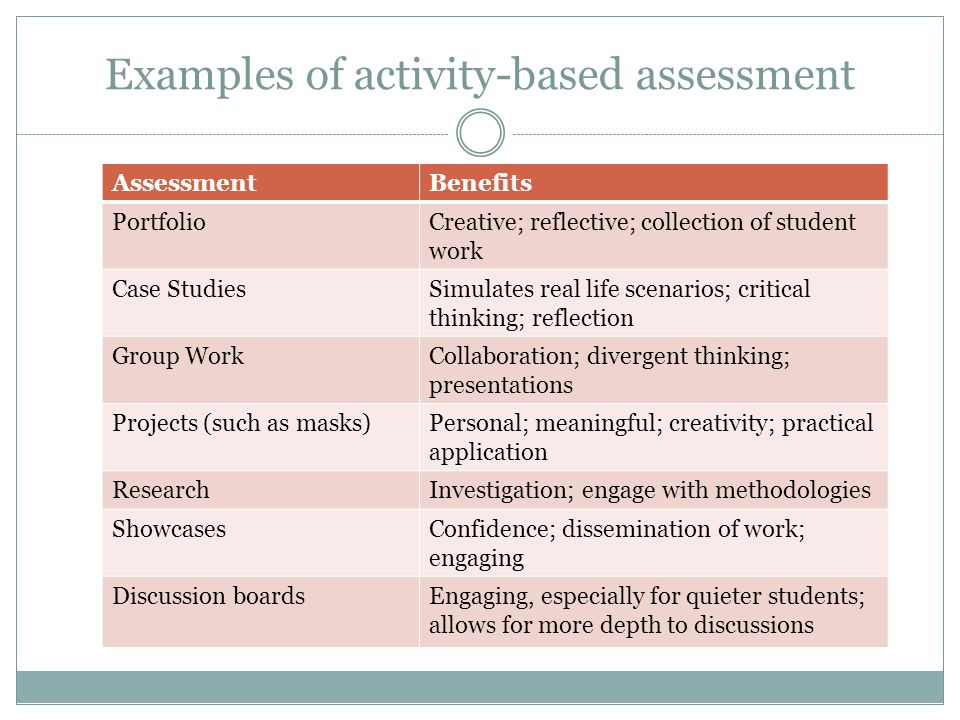 Examples of activity-based assessment AssessmentBenefits PortfolioCreative; reflective; collection of student work Case StudiesSimulates real life scenarios; critical thinking; reflection Group WorkCollaboration; divergent thinking; presentations Projects (such as masks)Personal; meaningful; creativity; practical application ResearchInvestigation; engage with methodologies ShowcasesConfidence; dissemination of work; engaging Discussion boardsEngaging, especially for quieter students; allows for more depth to discussions