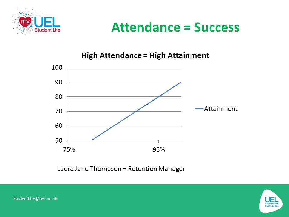 Attendance = Success StudentLife@uel.ac.uk Laura Jane Thompson – Retention Manager