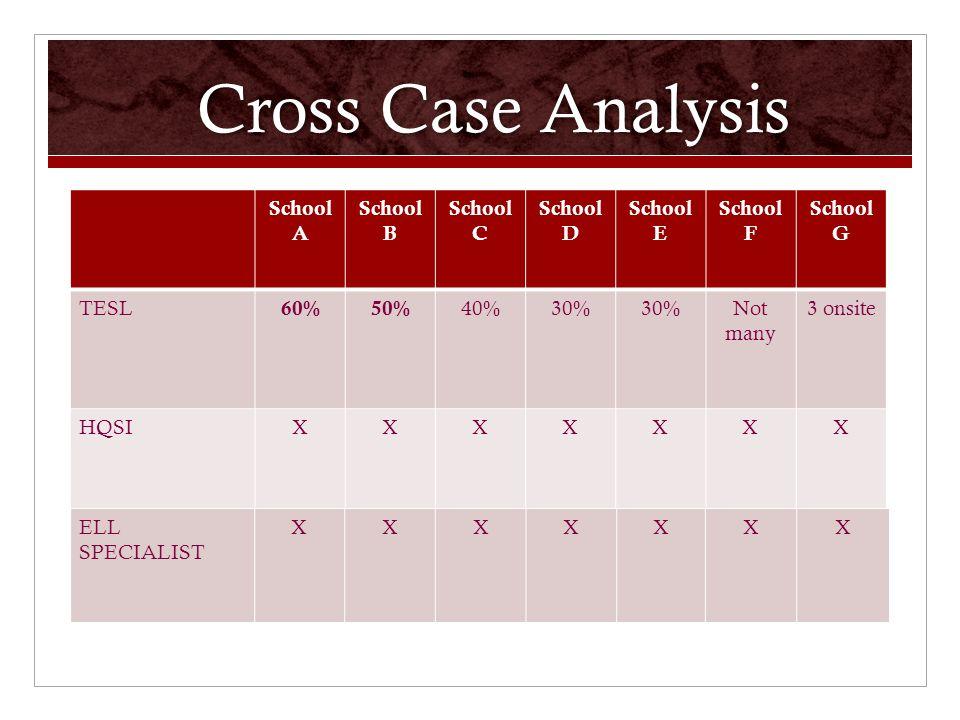 Cross Case Analysis School A School B School C School D School E School F School G TESL 60%50% 40%30% Not many 3 onsite HQSIXXXXXXX ELL SPECIALIST XXXXXXX