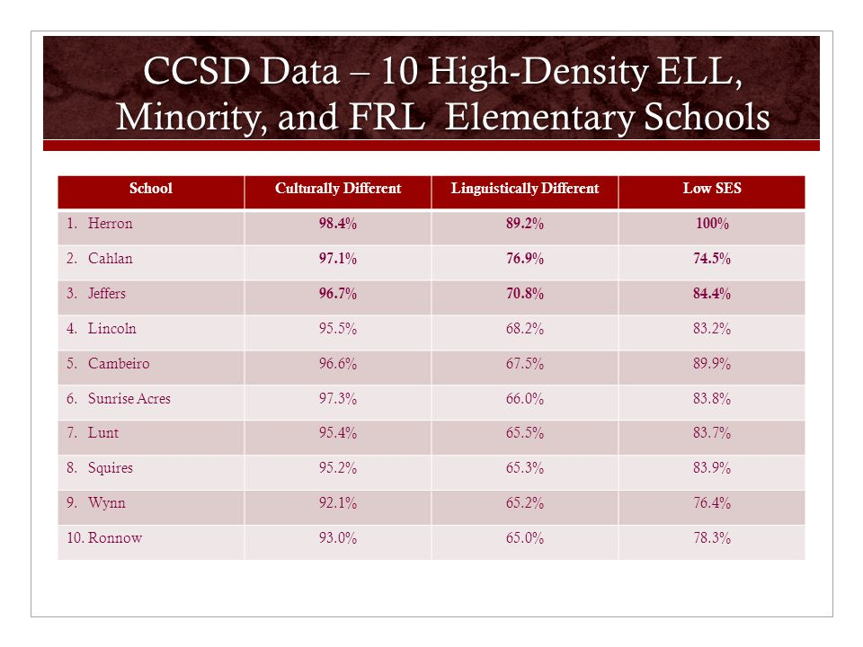 CCSD Data – 10 High-Density ELL, Minority, and FRL Elementary Schools SchoolCulturally DifferentLinguistically DifferentLow SES 1.Herron 98.4%89.2%100% 2.Cahlan 97.1%76.9%74.5% 3.Jeffers 96.7%70.8%84.4% 4.Lincoln95.5%68.2%83.2% 5.Cambeiro96.6%67.5%89.9% 6.Sunrise Acres97.3%66.0%83.8% 7.Lunt95.4%65.5%83.7% 8.Squires95.2%65.3%83.9% 9.Wynn92.1%65.2%76.4% 10.Ronnow93.0%65.0%78.3%