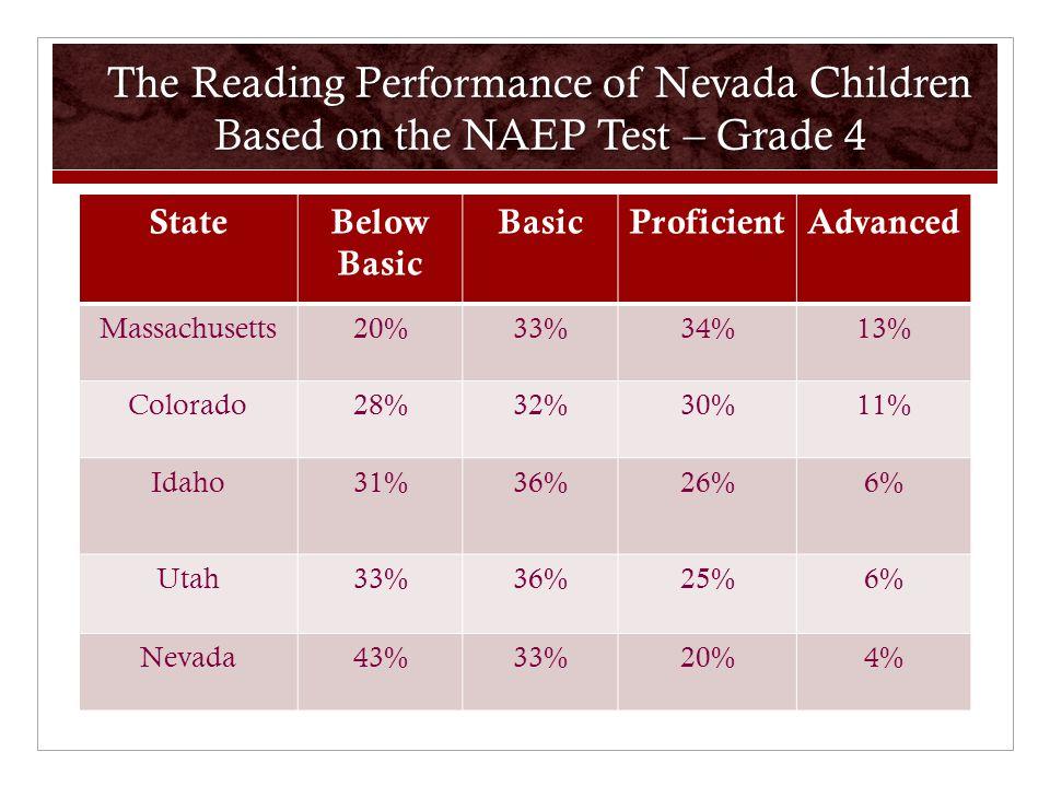 The Reading Performance of Nevada Children Based on the NAEP Test – Grade 4 StateBelow Basic BasicProficientAdvanced Massachusetts20%33%34%13% Colorado28%32%30%11% Idaho31%36%26%6% Utah33%36%25%6% Nevada43%33%20%4%