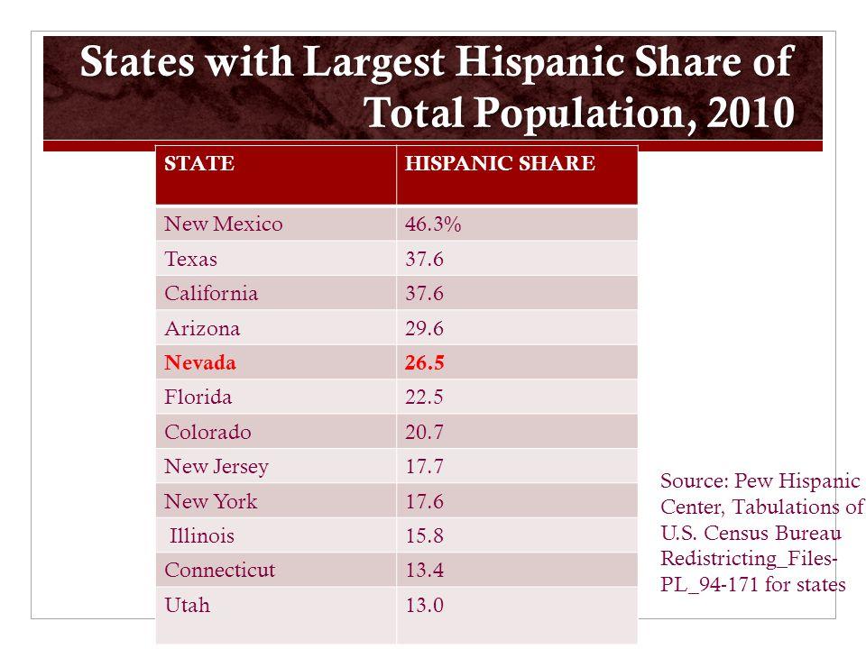 States with Largest Hispanic Share of Total Population, 2010 STATEHISPANIC SHARE New Mexico46.3% Texas37.6 California37.6 Arizona29.6 Nevada26.5 Florida22.5 Colorado20.7 New Jersey17.7 New York17.6 Illinois15.8 Connecticut13.4 Utah13.0 Source: Pew Hispanic Center, Tabulations of U.S.