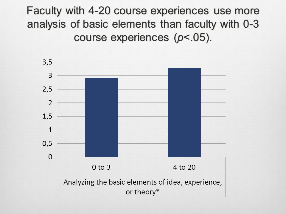 Faculty with 4-20 course experiences use more analysis of basic elements than faculty with 0-3 course experiences (p<.05).