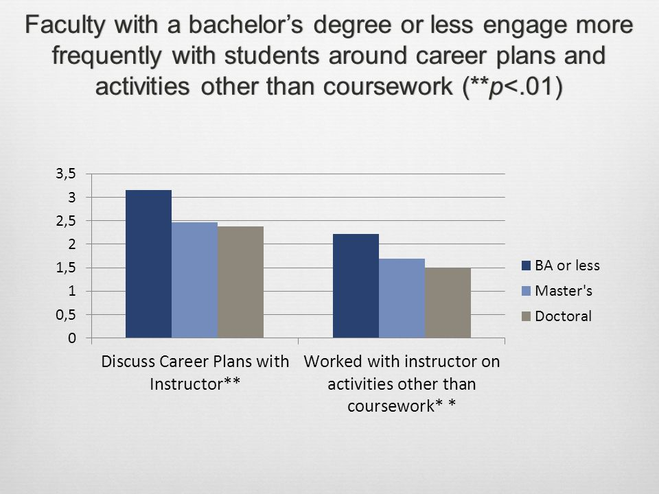 Faculty with a bachelor's degree or less engage more frequently with students around career plans and activities other than coursework (**p<.01)