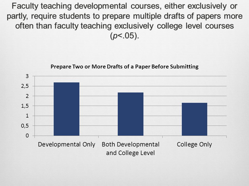 Faculty teaching developmental courses, either exclusively or partly, require students to prepare multiple drafts of papers more often than faculty teaching exclusively college level courses (p<.05).