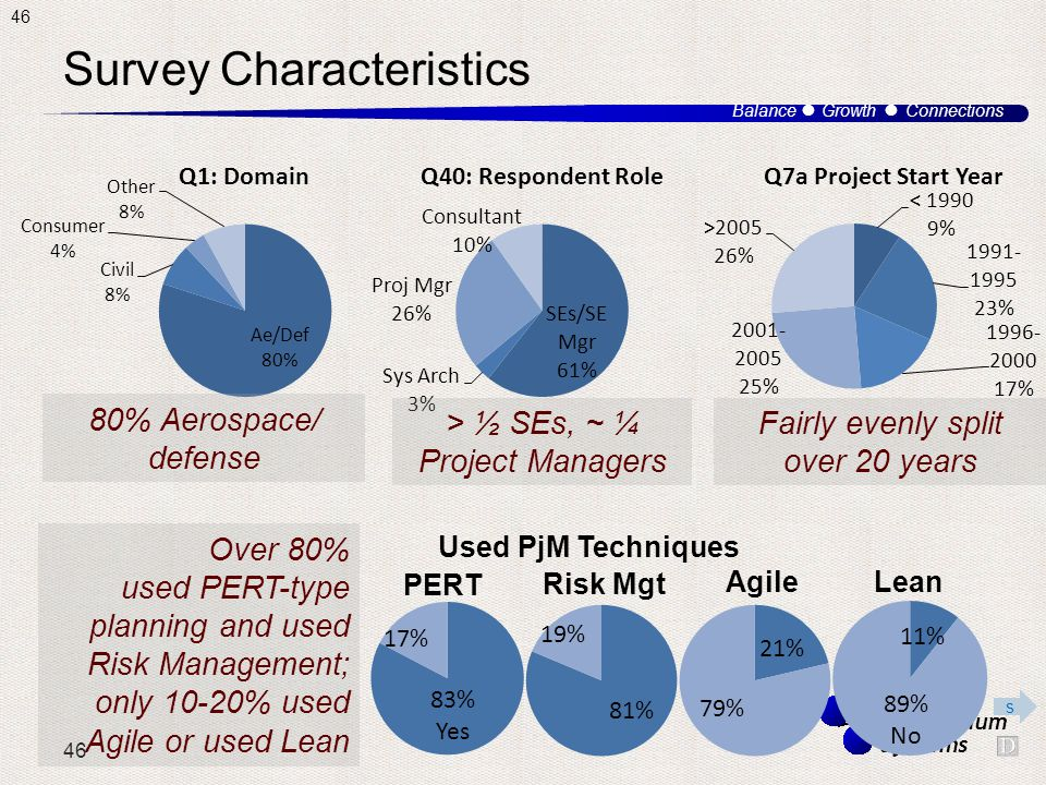 46 Balance ● Growth ● Connections Third Millennium Systems Survey Characteristics 80% Aerospace/ defense Used PjM Techniques PERT Risk Mgt AgileLean Over 80% used PERT-type planning and used Risk Management; only 10-20% used Agile or used Lean > ½ SEs, ~ ¼ Project Managers Fairly evenly split over 20 years s 46