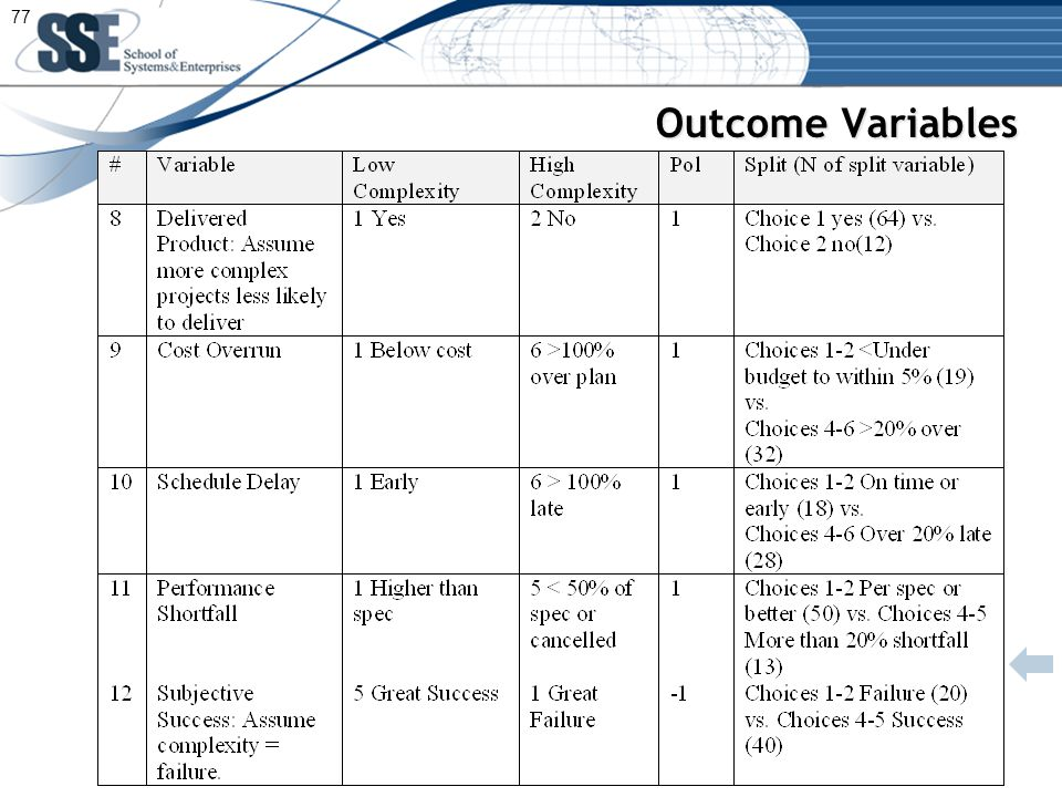 Outcome Variables 77