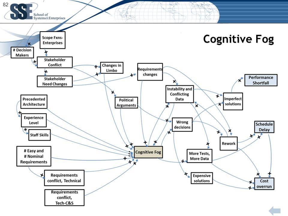 Cognitive Fog 82
