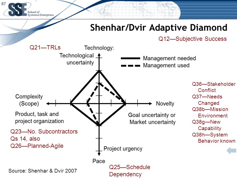 Shenhar/Dvir Adaptive Diamond Source: Shenhar & Dvir 2007 Q21—TRLs Q23—No.