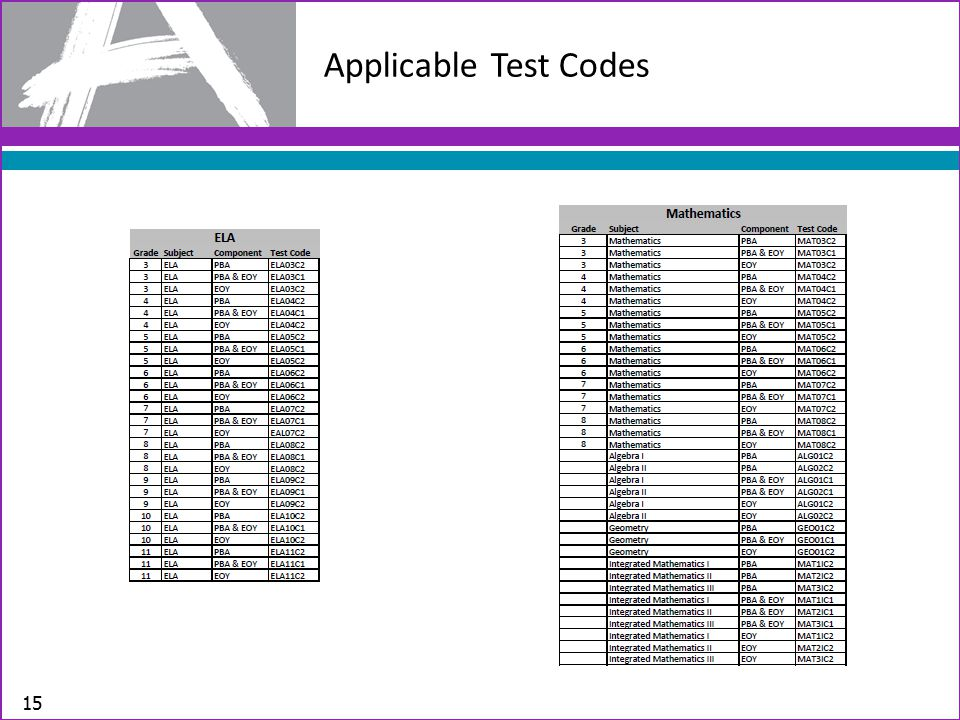 Applicable Test Codes 15