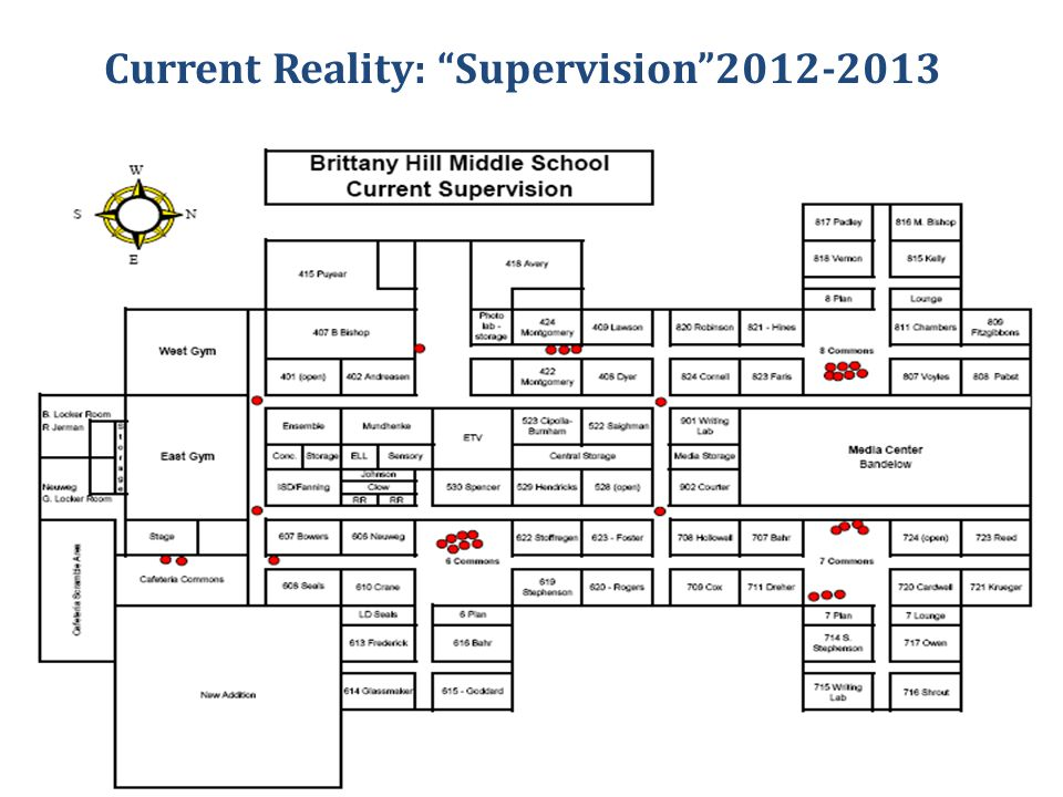 "Current Reality: ""Supervision""2012-2013"