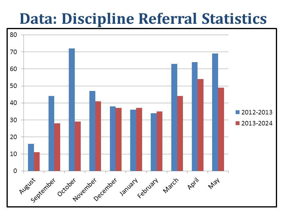 Results Data Collected – 2012-2013 Discipline Referral Statistics – 2013-2014 Discipline Referral Statistics Conclusions – Improved supervision can lead to less discipline issues.