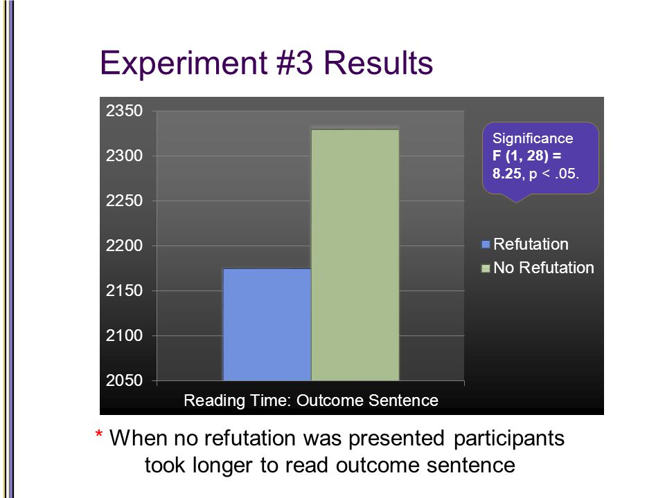 Experiment #3 Results Significance F (1, 28) = 8.25, p <.05.