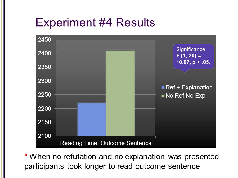 Experiment #4 Results Significance F (1, 20) = 10.07, p <.05.
