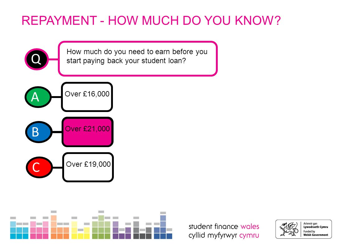 REPAYMENT - HOW MUCH DO YOU KNOW? t Q How much do you need to earn before you start paying back your student loan? A Over £16,000 B Over £21,000 C Ove