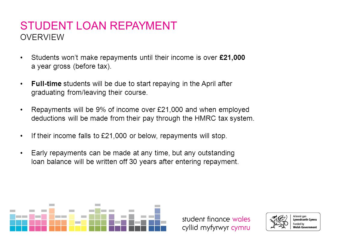 STUDENT LOAN REPAYMENT OVERVIEW Students won't make repayments until their income is over £21,000 a year gross (before tax). Full-time students will b