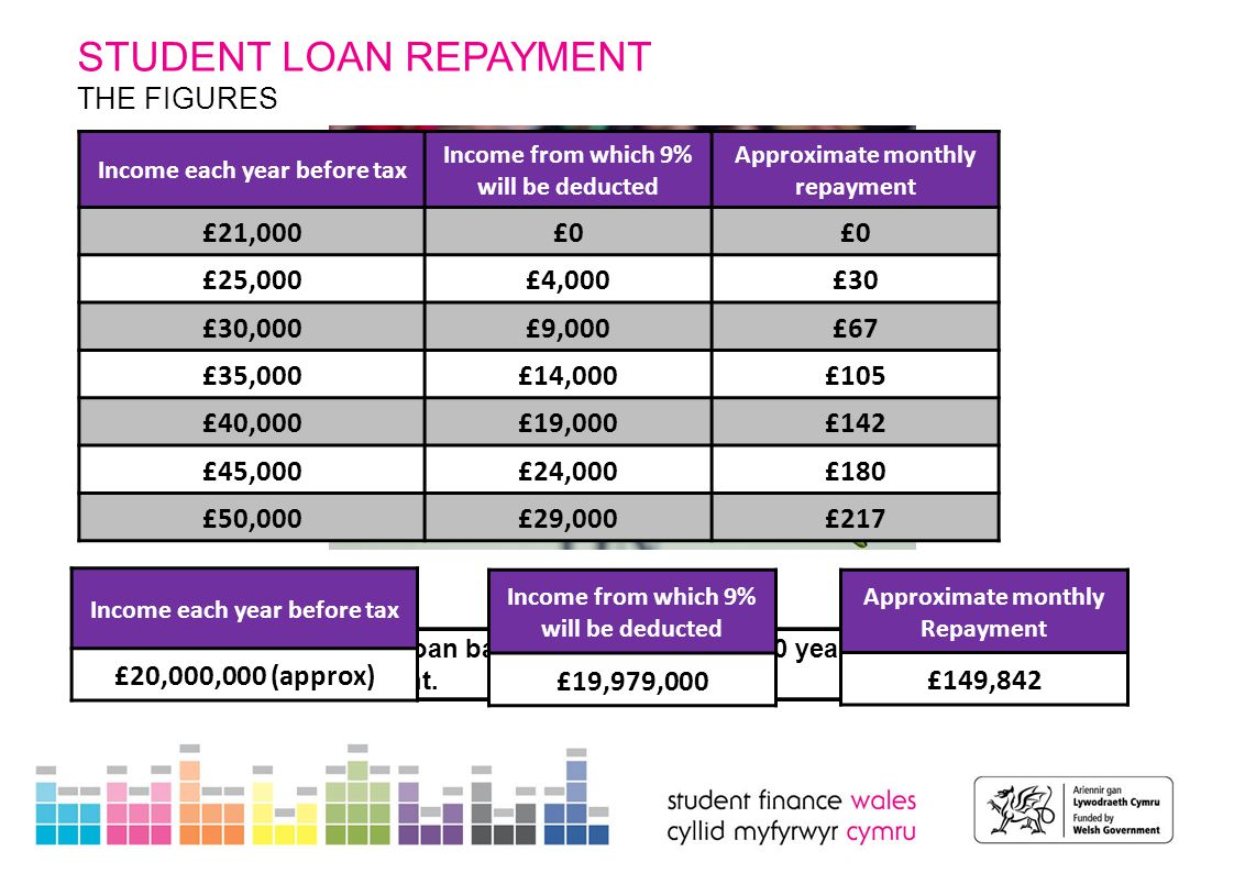 STUDENT LOAN REPAYMENT THE FIGURES Income each year before tax Income from which 9% will be deducted Approximate monthly repayment £21,000£0 £25,000£4