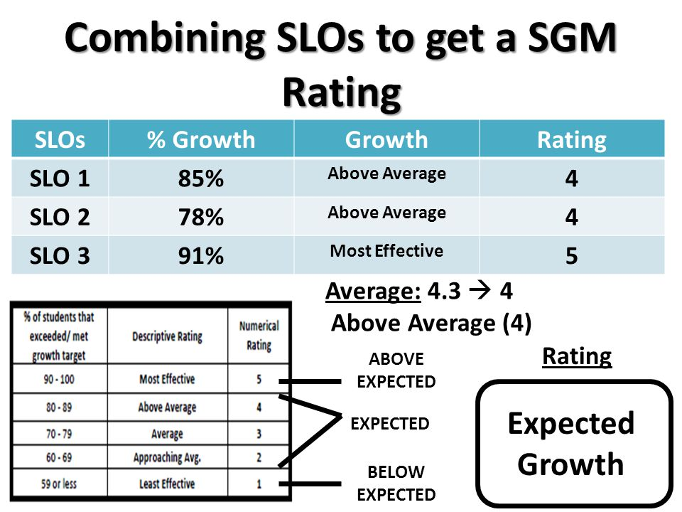 Combining SLOs to get a SGM Rating SLOs% GrowthGrowthRating SLO 185% Above Average 4 SLO 278% Above Average 4 SLO 391% Most Effective 5 Average: 4.3  4 Above Average (4) Rating Expected Growth ABOVE EXPECTED EXPECTED BELOW EXPECTED