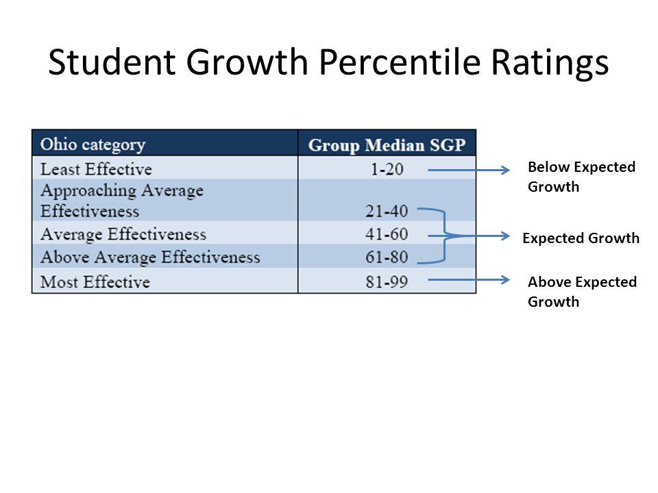Student Growth Percentile Ratings Below Expected Growth Expected Growth Above Expected Growth